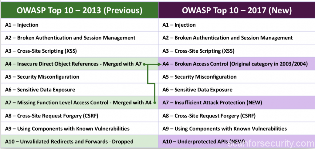 OWASP TOP10 Changes 2017