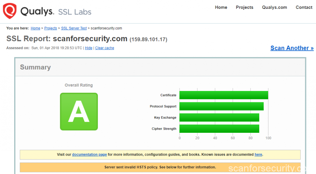 ssl test results