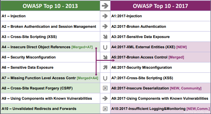 OWASP TOP10 Comparison
